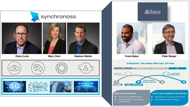 Synchronoss Has Made Some Positive Steps Forward