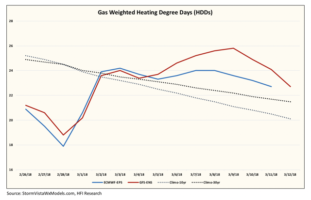 Why Did Natural Gas Prices Spike In