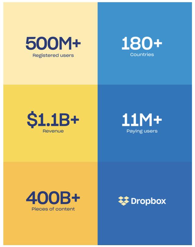 Deep Dive Into Dropbox's S-1 Filing