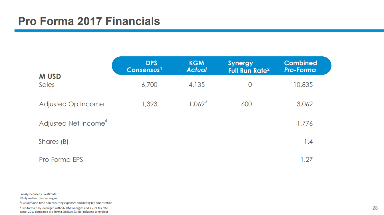 dr pepper snapple group inc pro forma income statement Get the detailed quarterly/annual income statement for dr pepper snapple group , inc dr (dps) find out the revenue, expenses and profit or loss over the last.