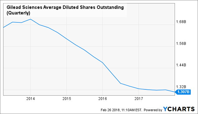 Peak Asset Management LLC Has Upped Gilead Sciences INC (GILD) Holding