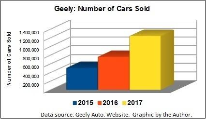 Geely Automobile Holdings: China's Rising Star - Geely Automobile