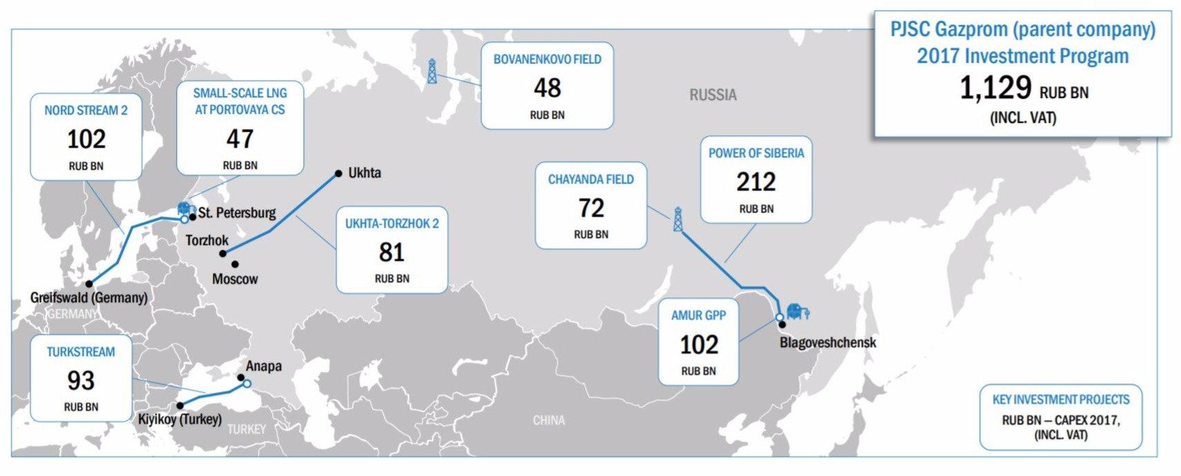 Gazprom Shares: Forecast for 2019 7