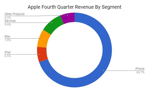 Apple To 11 Trillion And Beyond Apple Inc Nasdaqaapl