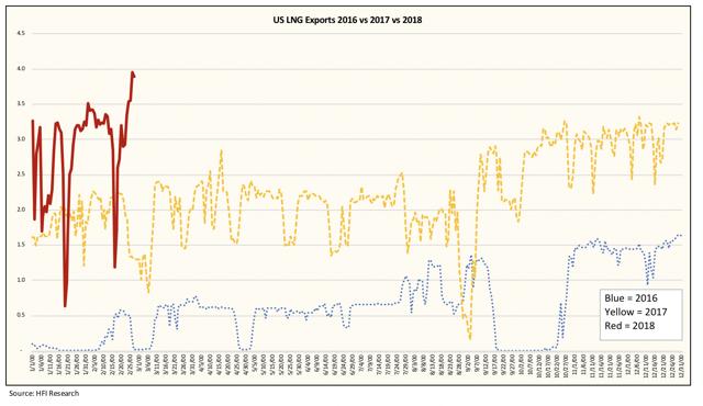 Bcf D Capacity  Inch Gas Natural