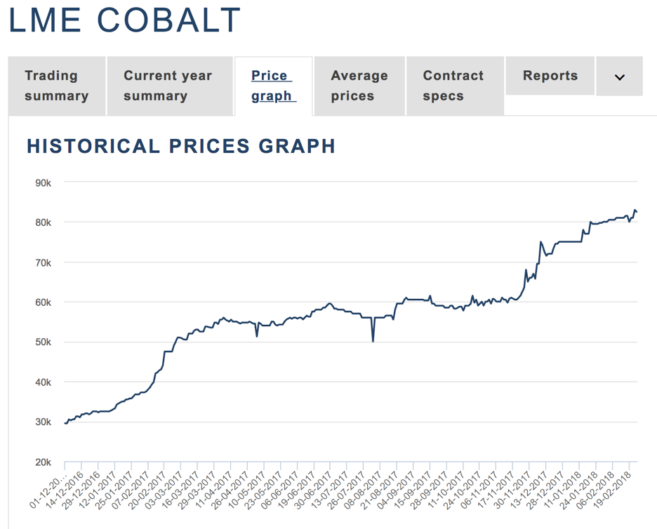 Cobalt In The Spotlight Seeking Alpha