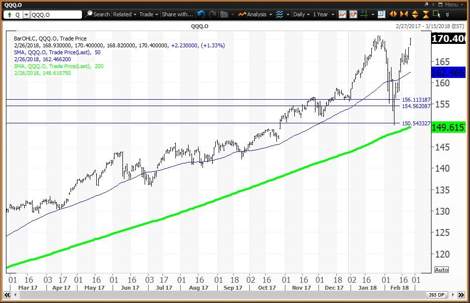 The Consolidation Of The Correction For The 5 Equity ETFs