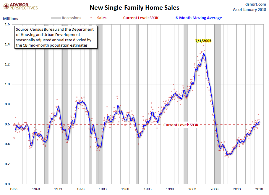 USA new home sales drop to five-month low in January