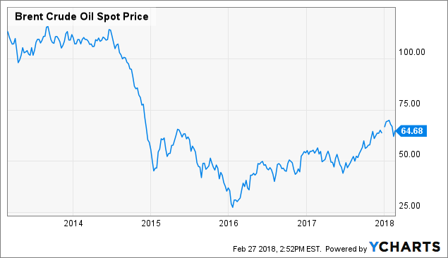 Burning Stock on the move: Ensco Plc (NYSE:ESV)