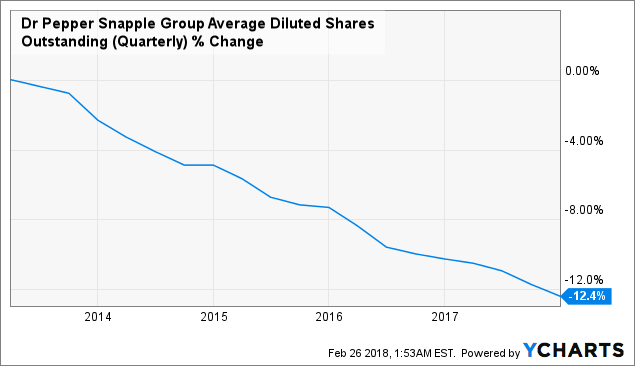 Dr Pepper Snapple Group Attractive Riskreward Dr Pepper Snapple