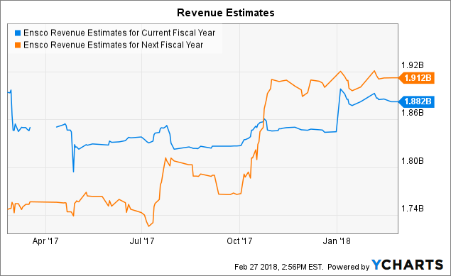 Attention Gainer: Ensco Plc (ESV)
