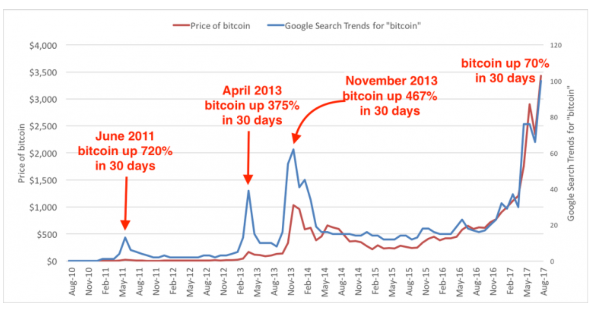 In This Article We Ll Show An Ysis Of Historical Data To Attempt Shed Light On How Best Invest Bitcoin