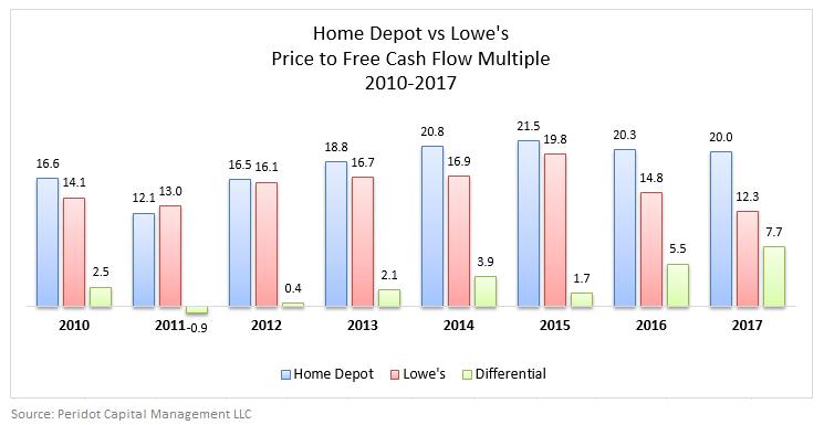 Stock Market News Home Depot
