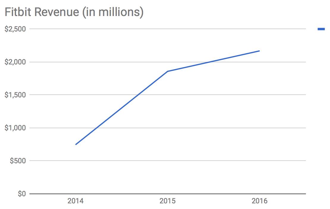Bloomberg fitbit ipo market cap 6 billion