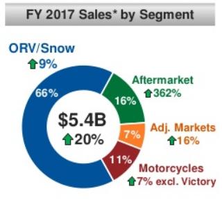 polaris sales by segment