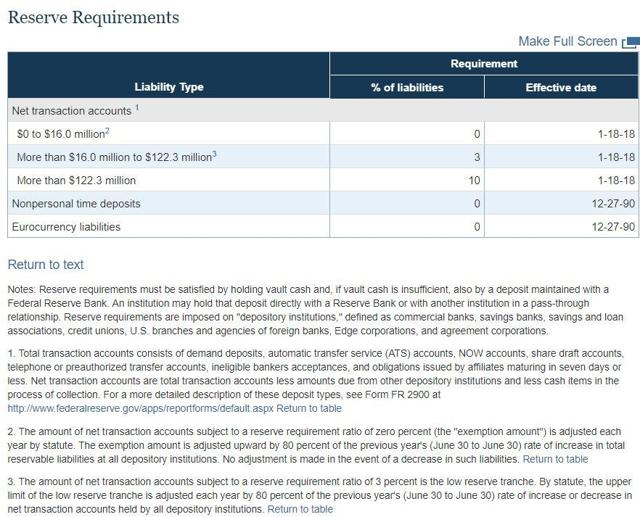 Reserve Requirements by the US Federal Reserve (as of 3rd Feb 2018)