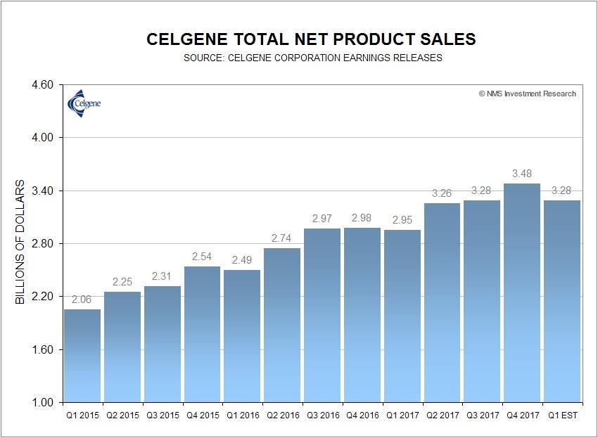 Concerns About Celgene's Otezla Sales And Geron's