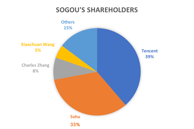 WeChat Is The Key For Sogou