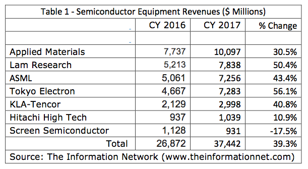 Sizeable Changes In Semiconductor Equipment Market Share In 2017
