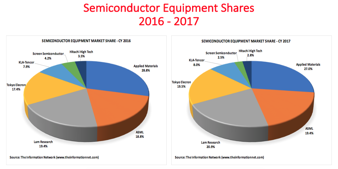 Semiconductor Wafer Cad : Sizeable changes in semiconductor equipment market share