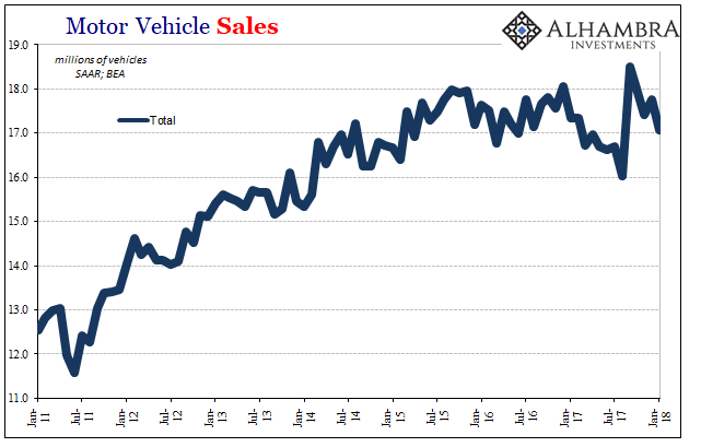 more hurricane effects wear off auto sales slump in january