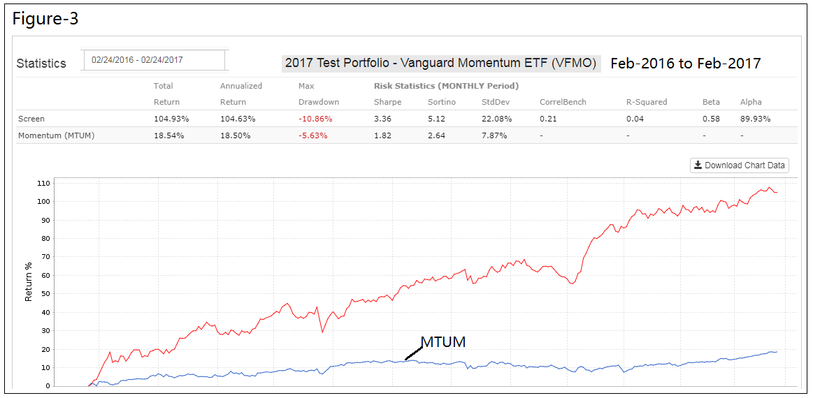 Why not to invest in vanguards new us momentum factor etf according to vanguard one can expect those stocks to show a higher return after feb 24 2017 than the broader market however this is not the case ccuart Gallery