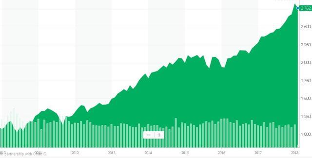 S&P 20090315 to 20180202.jpg