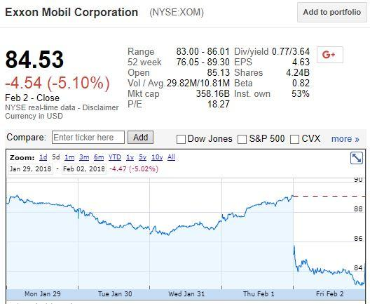 Exxon Mobil Corporation (XOM) Stake Held by Professional Advisory Services Inc