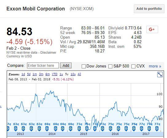 Exxon Mobil (NYSE:XOM) Given a $90.00 Price Target at Jefferies Group