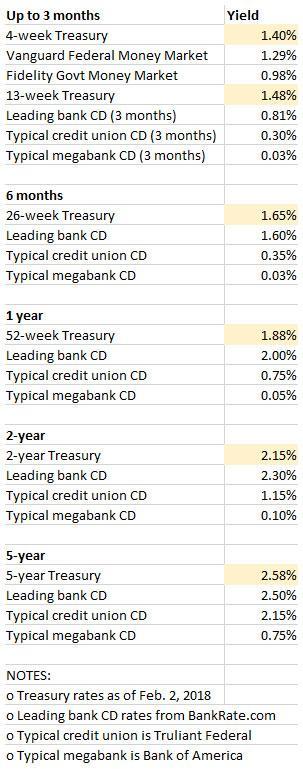 Rate comparisons