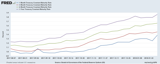 Comparison of Treasury yields