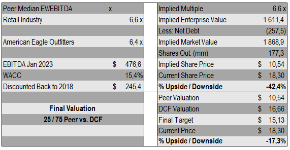 Conclusion That The Final Fair Value Of American Eagle Outers Is 15 13 Per Share Which Represents A Downside Around 17 From Its Cur Price