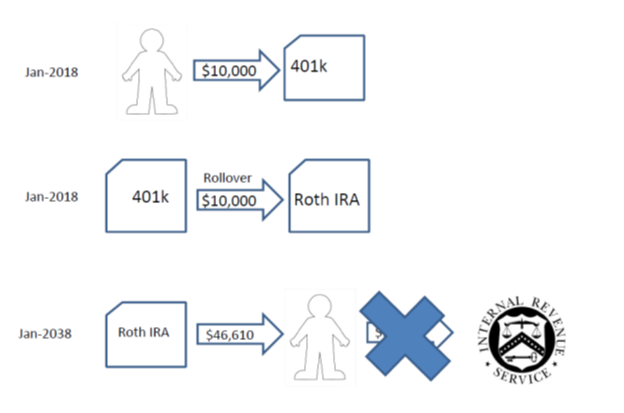 How To Build A Large Roth IRA