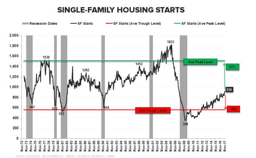 Millennials May Ignite An Epic Housing Bull Market In 2020
