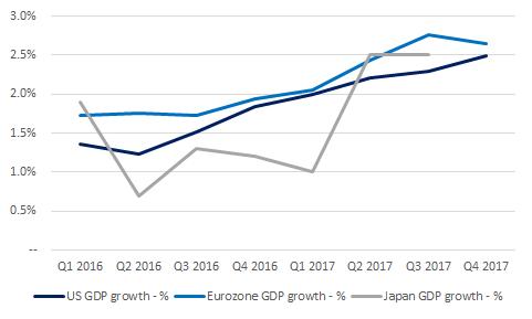 2-5-2018 GDP growth