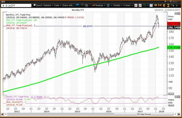 Weekly Chart For The Transportation ETF