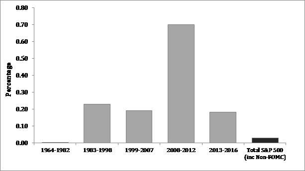 Exhibit 1: Average S&P 500 performance on days the FOMC meet (%)
