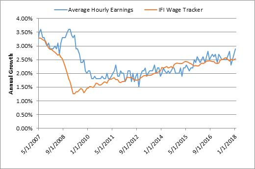 Average hourly earnings ticking up