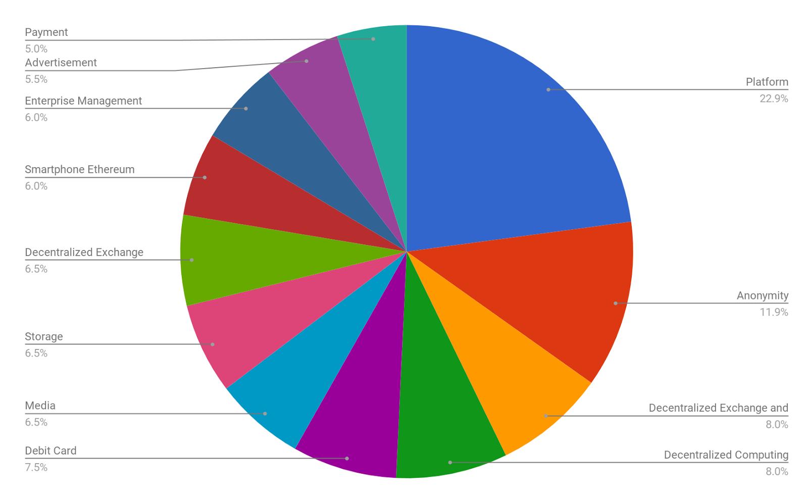 Build Your Crypto Portfolio Using Iconomi DAA Insights