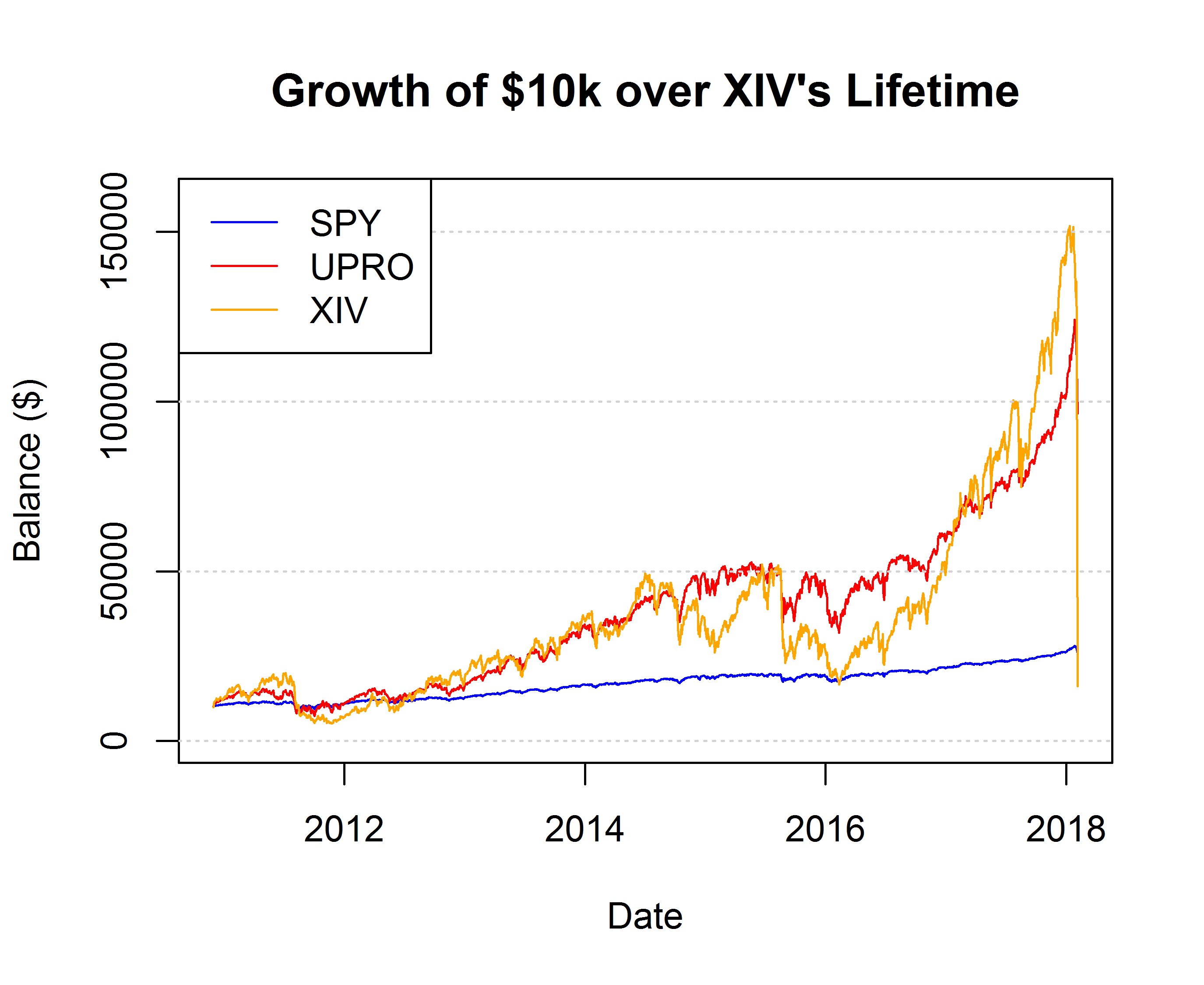XIV: I Didn't Predict It Either - VelocityShares Daily