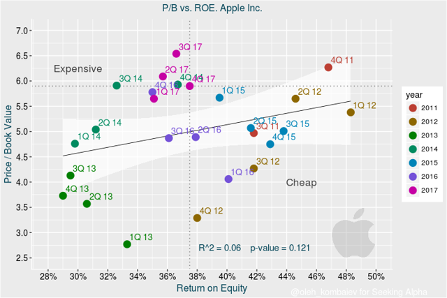 valuation of apple inc