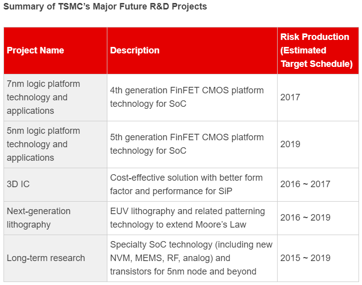 TSMC's Push To AI - Taiwan Semiconductor Manufacturing