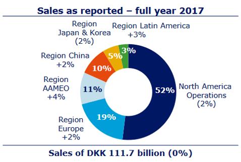 NVO Sales