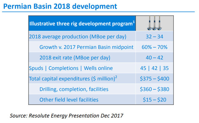 Running To Stand Still: Resolute Energy Faces Growth Issues With Rapidly Declining Permian Wells