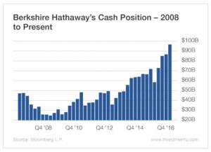 Berkshire Hathaway Cash Position