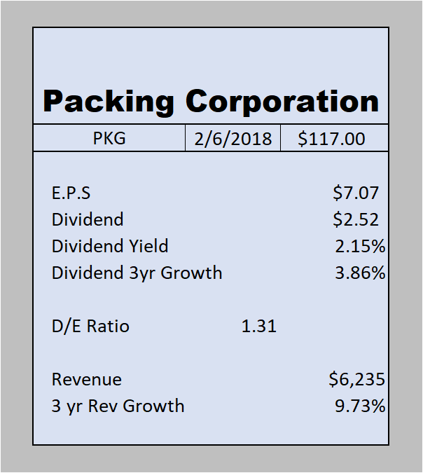 Packaging Corp Of America (PKG) Price Target Raised to $135.00