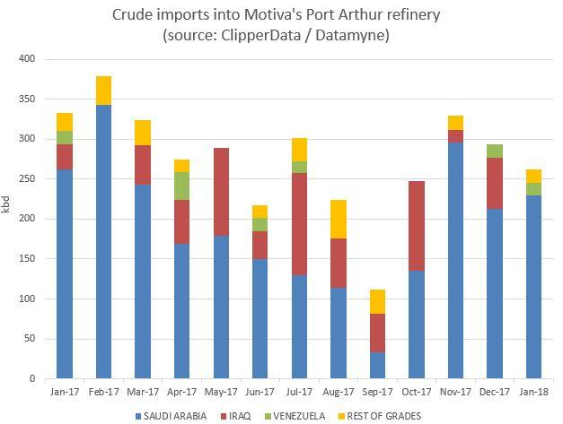 Port Arthur imports Jan 2018 ClipperData.jpg