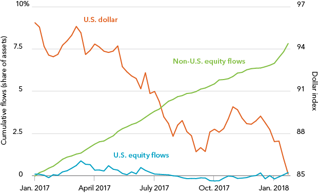 Equity flows and the U.S. dollar, 2017-2018