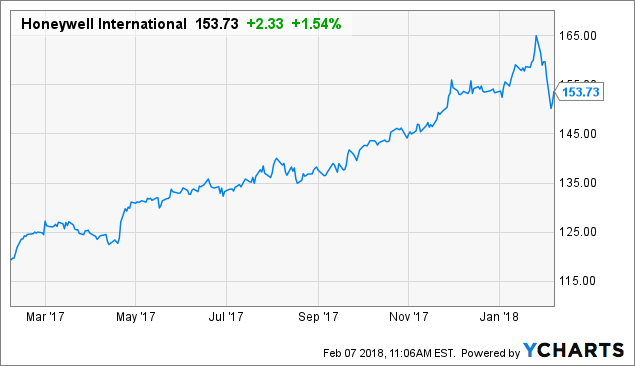 Honeywell International Inc. (HON) Shares Bought by Amica Retiree Medical Trust