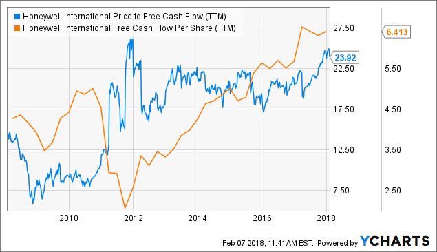 Performance Analysis Delights Active Investors: Honeywell International Inc. (HON), Xilinx Inc. (XLNX)